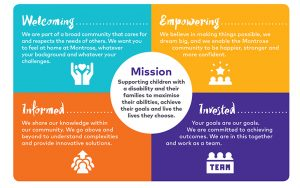 Our Values Graphic