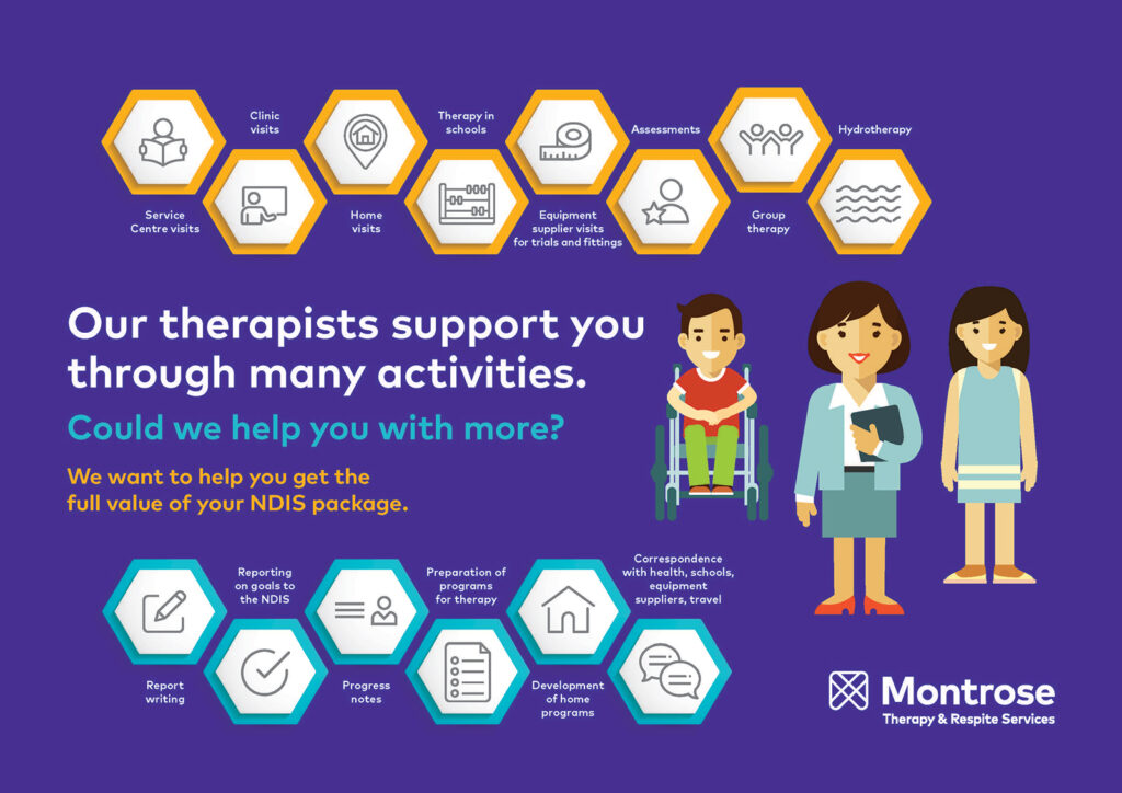 Poster - get the most from NDIS