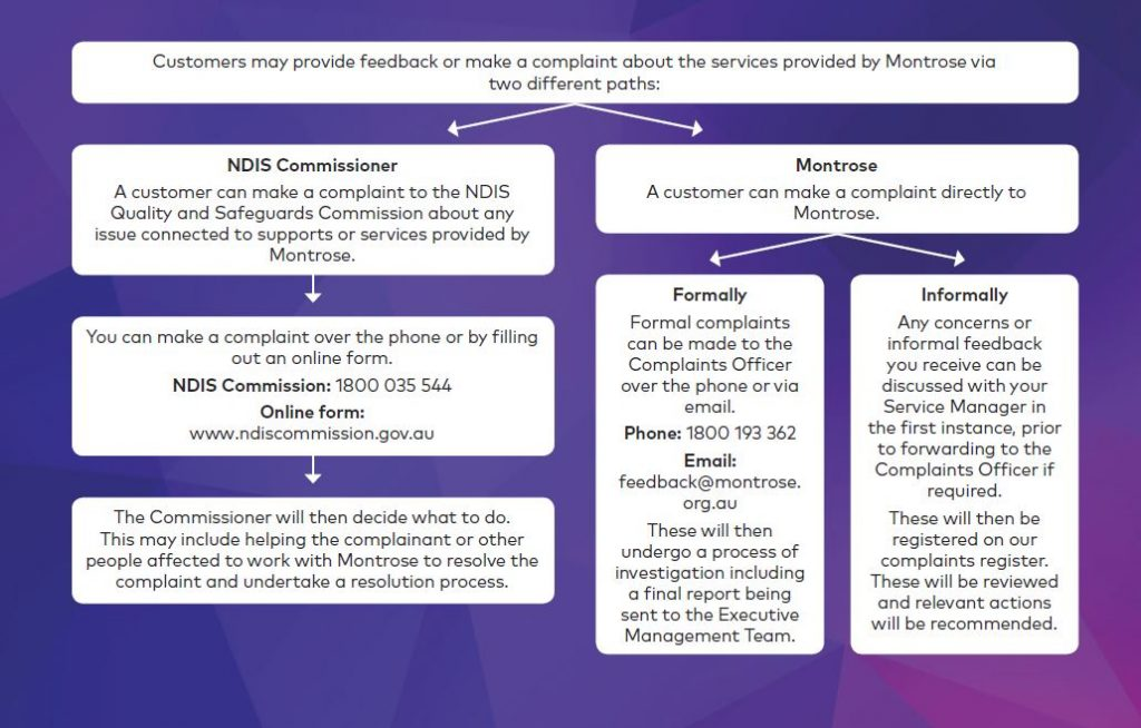 Chart explaining feedback process at Montrose